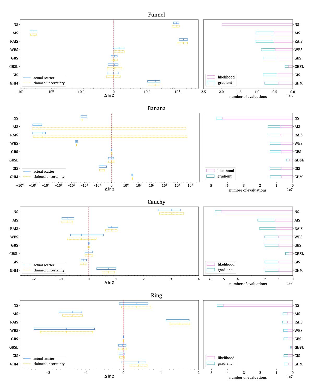 Comparison of evidence estimators